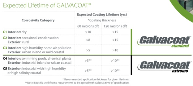 expected lifetime galvacoat